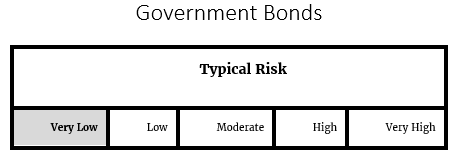 Government Bond Risk
