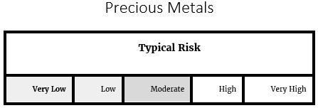 Precious Metals Risk