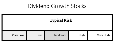 Dividend Growth Stock Risk