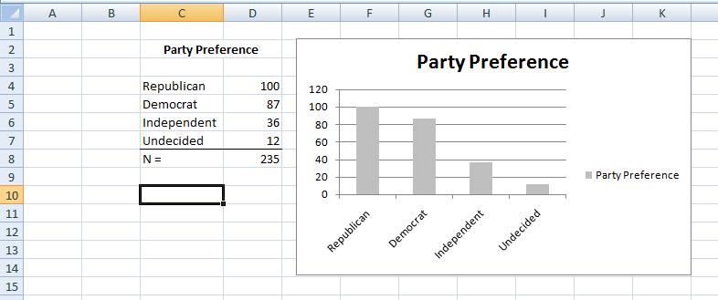 Figure 10:  Histograms in Excel.