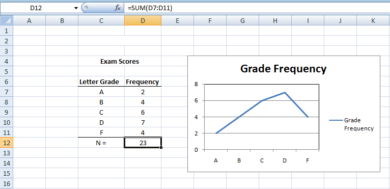 Figure 11:  Line Graph in Excel.