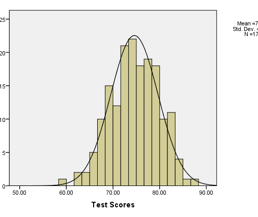 A Normally Distributed Set of Test Scores.