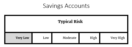 Savings Account Risk