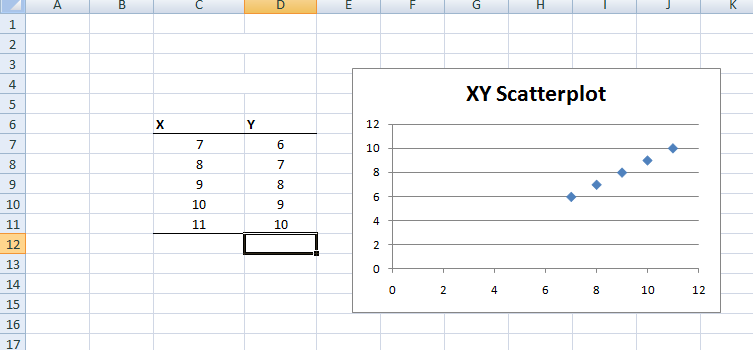 Figure 21: Scatterplots in Excel.